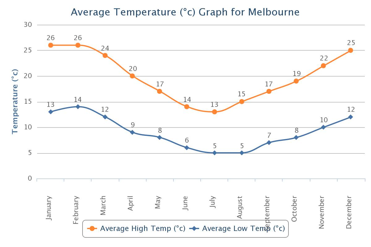 temperature melbourne - photo #7
